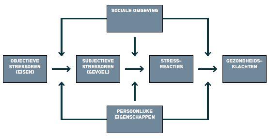 Hoe ontstaat werkdruk