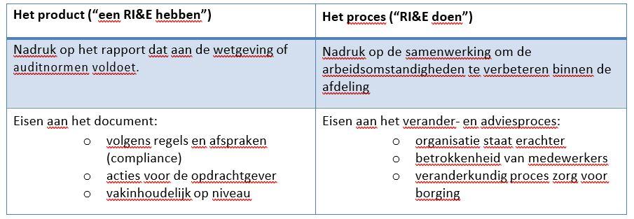 Product en proces dynamische RI&E