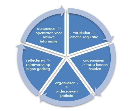 Vijf belangrijke competenties voor de HR adviseur in het 'post-truth' tijdperk
