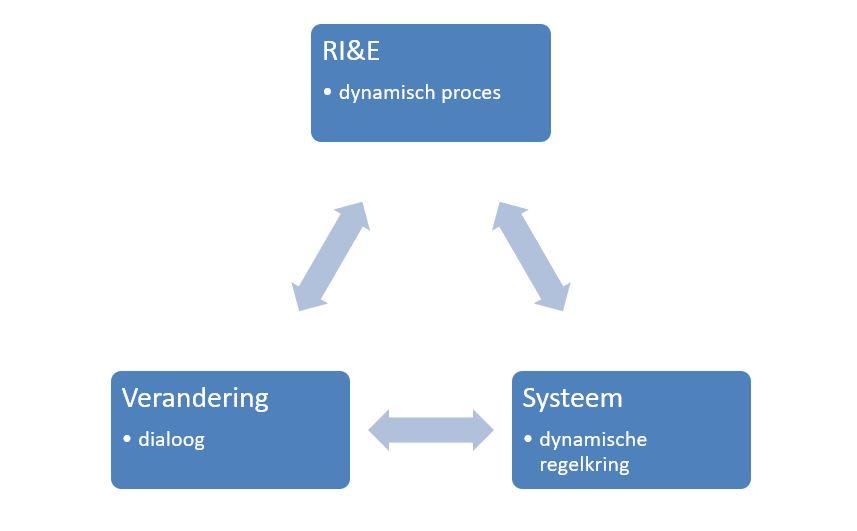 de dynamische RI&E